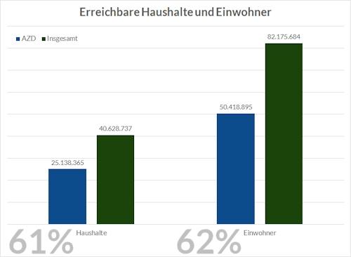 Erreichbarkeit Deutscher Haushalte: 62%